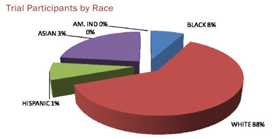 Trial Participants by Race